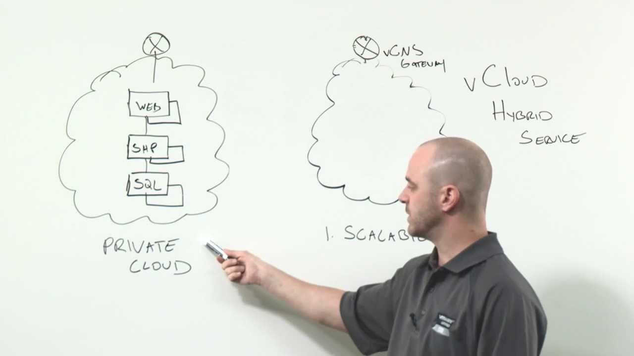 Network Connectivity and Virtual Appliances – vCloud Hybrid Service